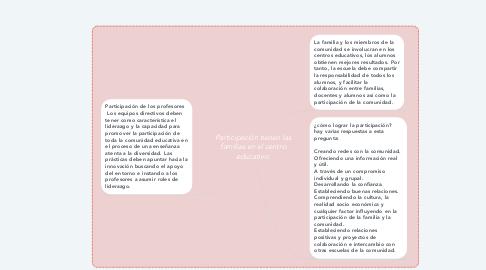 Mind Map: Participación tienen las familias en el centro educativo.