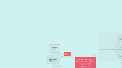 Mind Map: Procesos del  Centro Educativo Media Luna apoyado en los sistemas de información