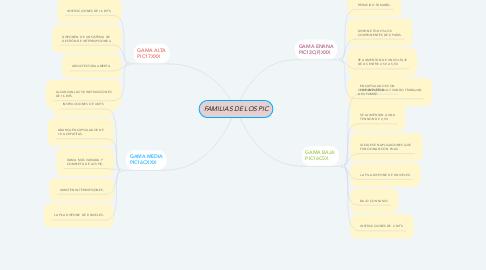 Mind Map: FAMILIAS DE LOS PIC