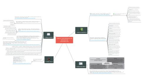 Mind Map: MARCO DE REFERENCIA DE SISTEMAS DE INFORMACIÓN