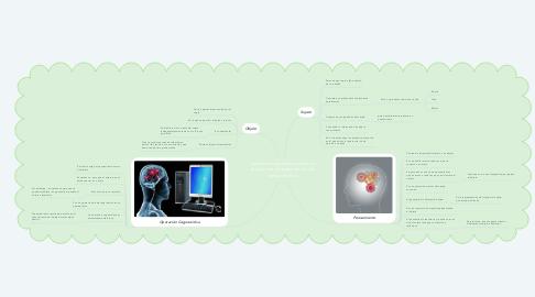 Mind Map: Elementos que intervienen en el proceso de adquisición del conocimiento