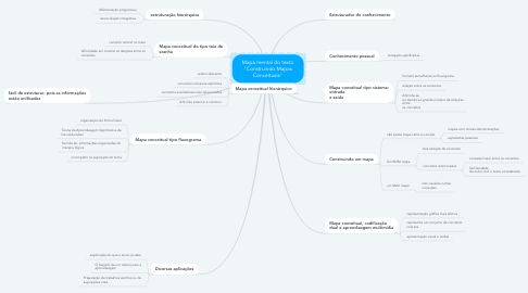 "Mind Map: Mapa mental do texto ""Construindo Mapas Conceituais"""