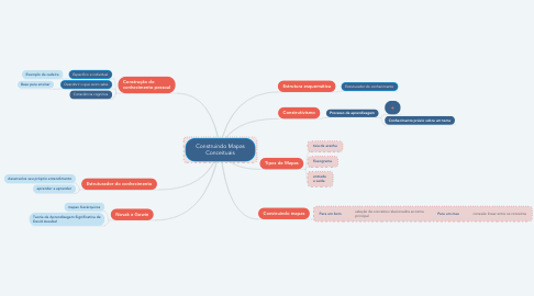 Mind Map: Construindo Mapas Conceituais