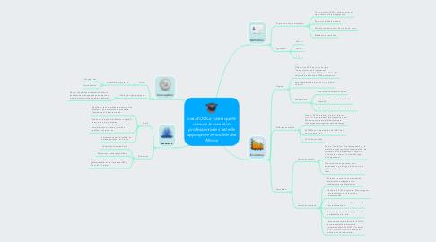 Mind Map: Les MOOCs : dans quelle mesure le formation professionnelle s'est-elle appropriée le modèle des Moocs