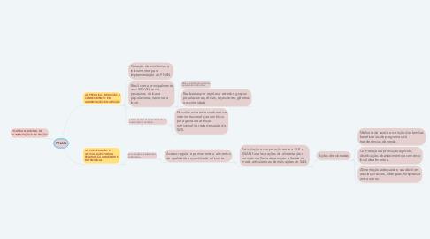 Mind Map: PNAN