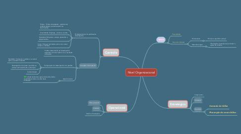 Mind Map: Nível Organizacional
