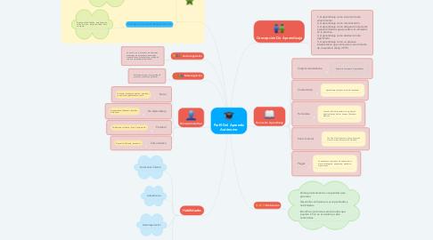 Mind Map: Perfil Del Aprendiz Autónomo