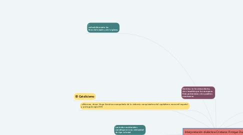 Mind Map: Interpretación dialéctica Cristiana: Enrique Dussel