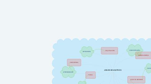 Mind Map: JOGOS EDUCATIVOS