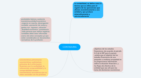 Mind Map: CONTADURIA