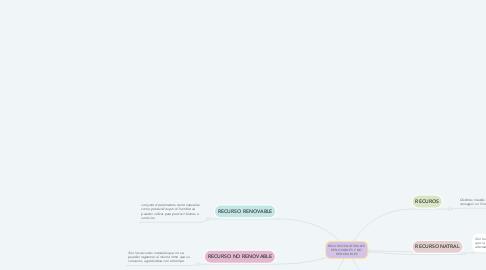 Mind Map: RECURSOS NATURALES RENOVABLES Y NO RENOVABLES