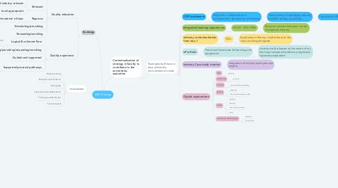Mind Map: 2025 Strategy
