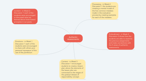 Mind Map: Authentic Assessments