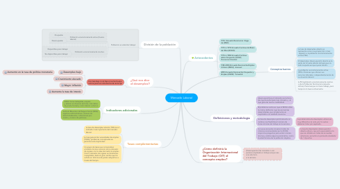 Mind Map: Mercado Laboral