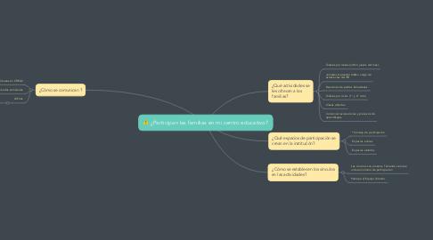Mind Map: ¿Participan las familias en mi centro educativo?