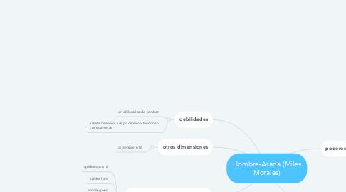 Mind Map: Hombre-Arana (Miles Morales)