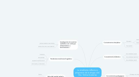 Mind Map: La enseñanza reflexiva y progresiva de la lengua oral. Dra. Yolima Gutierrez