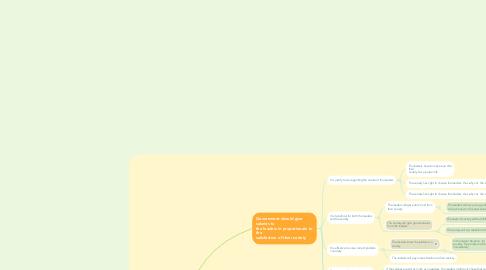 Mind Map: Genre Writing