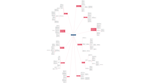 Mind Map: Norma ISO 9000-2015