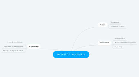 Mind Map: MODAIS DE TRANSPORTE