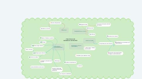 Mind Map: FRACTURAS EN MIEMBROS INFERIORES
