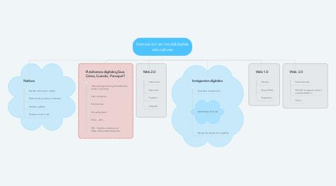 Mind Map: Innovación en modalidades educativas