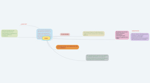 Mind Map: CNSC
