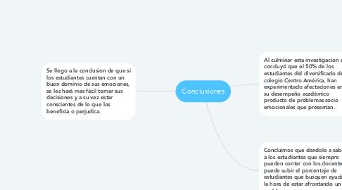 Mind Map: Conclusiones