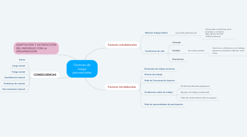 Mind Map: Factores de riesgo psicosociales