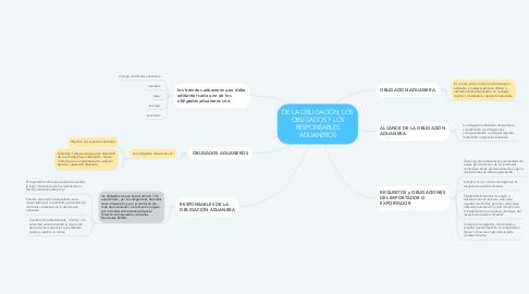 Mind Map: DE LA OBLIGACIÓN, LOS OBLIGADOS Y LOS RESPONSABLES ADUANEROS