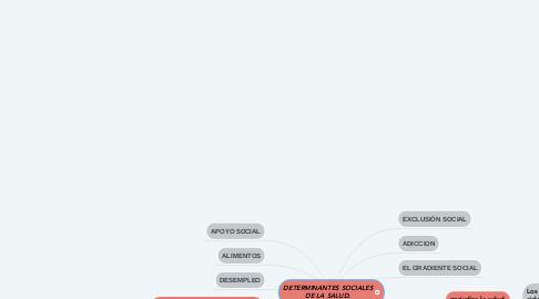 Mind Map: DETERMINANTES SOCIALES DE LA SALUD.