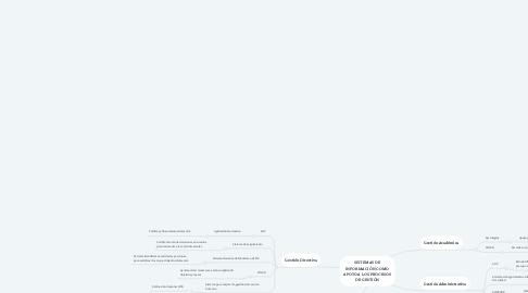 Mind Map: SISTEMAS DE INFORMACIÓN COMO APOYO A LOS PROCESOS DE GESTIÓN