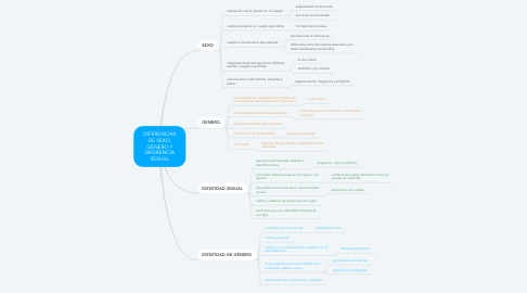 Mind Map: DIFERENCIAS DE SEXO, GÉNERO Y DIFERENCIA SEXUAL