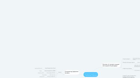 Mind Map: Computer Programs and Programming Language