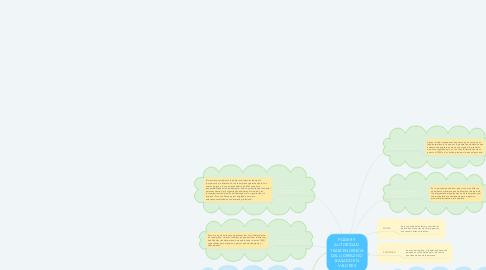 Mind Map: PODER Y AUTORIDAD  TRASCENDENCIA DEL LIDERAZGO  BASADO EN VALORES