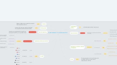 Mind Map: EL SER HUMANO Y SU CONDICION ETICA