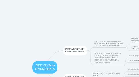 Mind Map: Problemas comunicación Efectiva