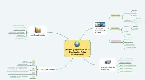 Mind Map: Gestión y operación de la Distribución Física Internacional