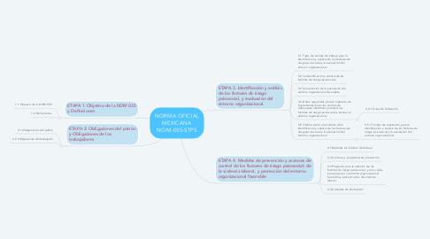 Mind Map: NORMA OFICIAL MEXICANA NOM-035-STPS
