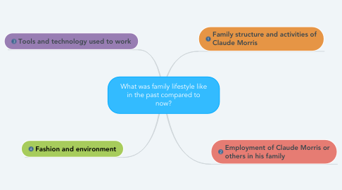 Mind Map: What was family lifestyle like in the past compared to now?