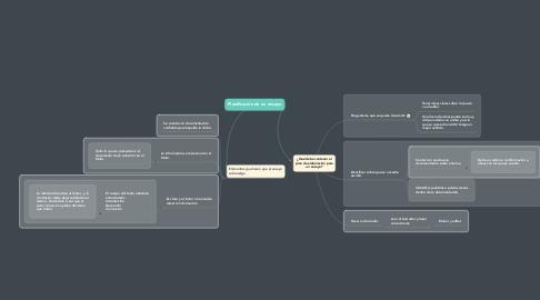 Mind Map: ¿Qué debe contener el plan de elaboración para un ensayo?