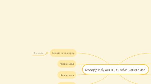 Mind Map: Масару Ибуканың тәрбие әдістемесі