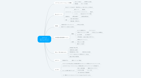 Mind Map: コワーク ホワイトボード アニメーション