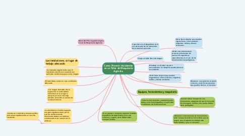 Mind Map: Como Prevenir Accidentes en un Taller de Maquinaria Agrícola.