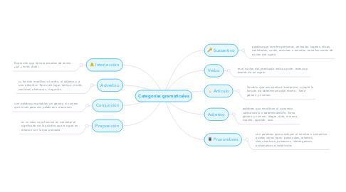 Mind Map: Categorías gramaticales