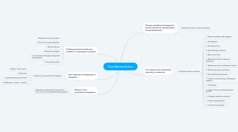 Mind Map: План Мастер-Класса