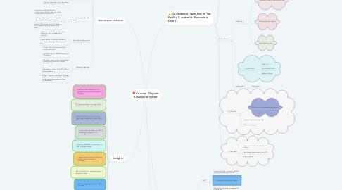 Mind Map: Concept Diagram 500 Bourke Street