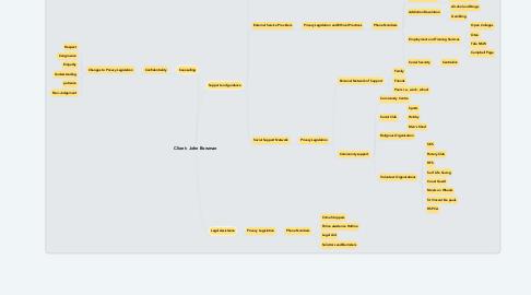 Mind Map: Client: John Bowman