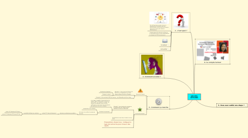 Mind Map: ARCHIPEL 2019/2020