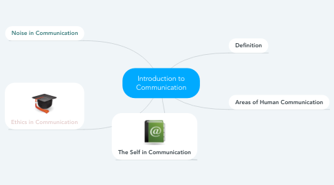 Mind Map: Introduction to Communication
